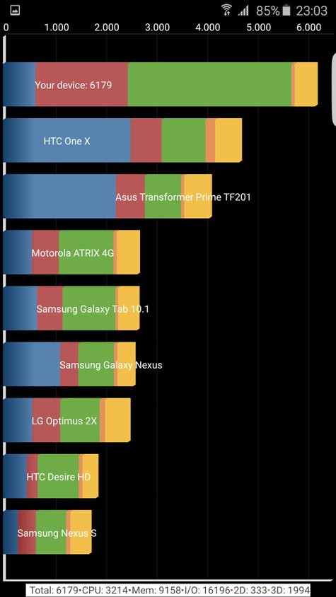 Resultado en Quadrant del Samsung Galaxy S6 Edge Plus