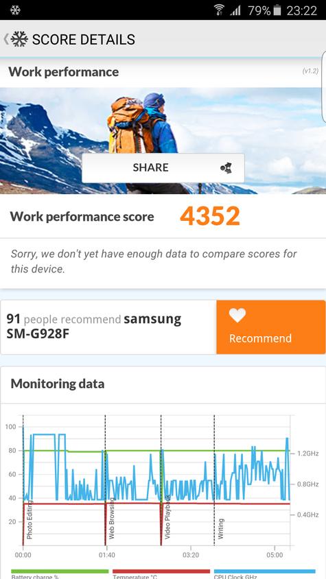 resultado PC MArk del Samsung Galaxy S6 Edge Plus