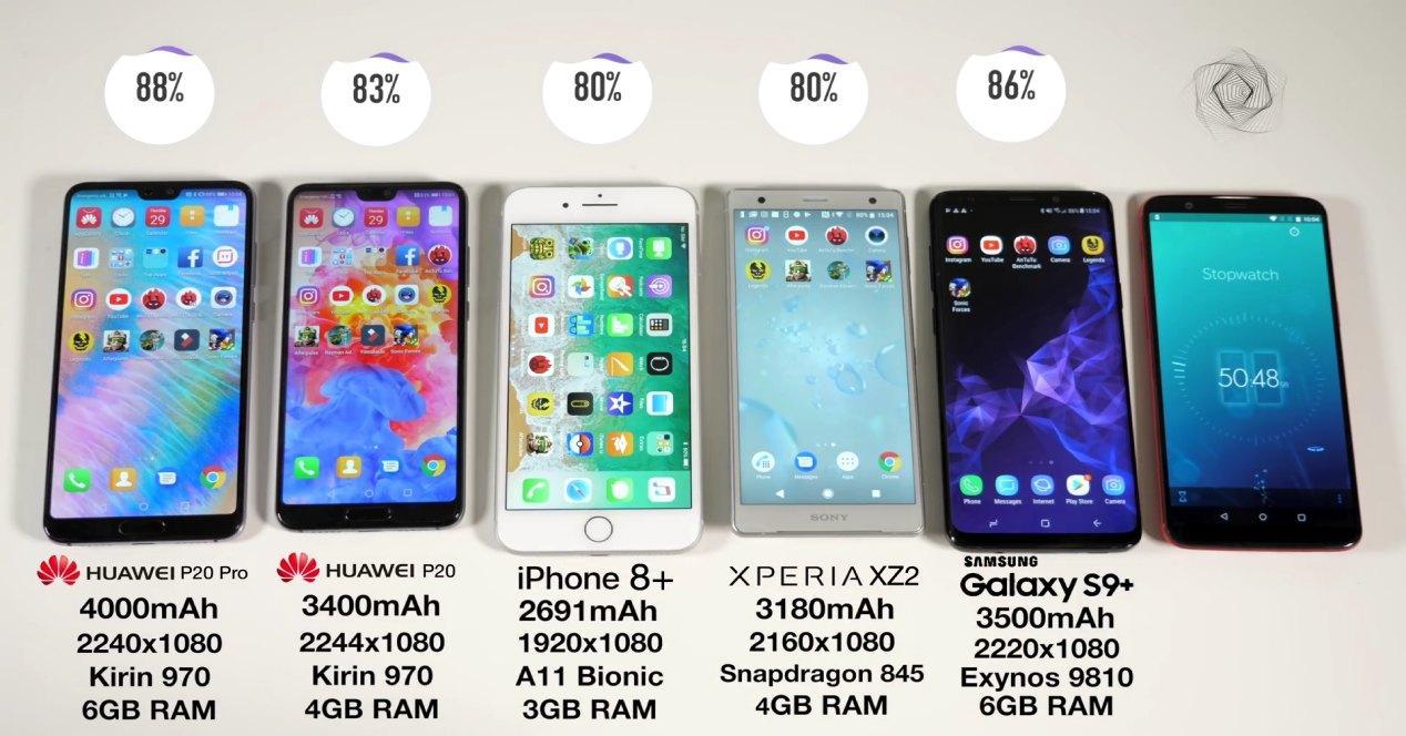 Comparativa de batería