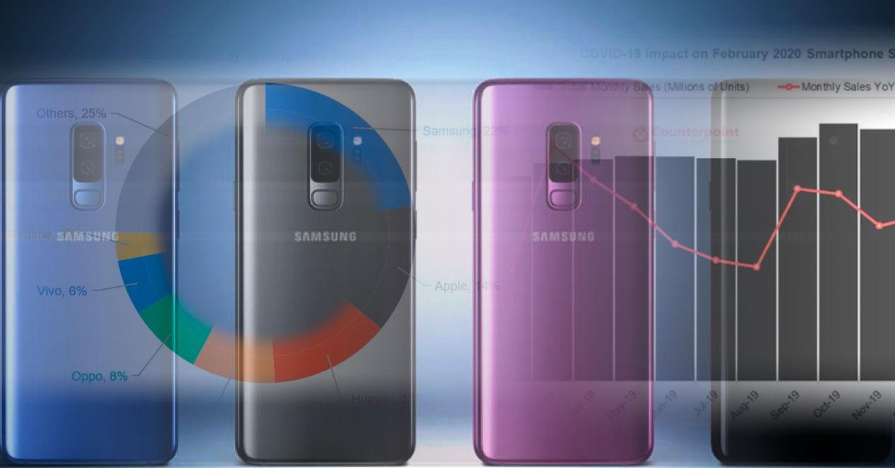 Gráfico de ventas de móviles