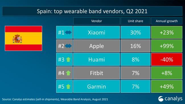 wearables Xiaomi